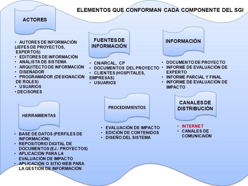 ACTORES AUTORES DE INFORMACIÓN (JEFES DE PROYECTOS, EXPERTOS) EDITORES DE INFORMACIÓN ANALISTA DE SISTEMA ARQUITECTO DE INFORMACIÓN DISEÑADOR PROGRAMADOR (DESIGNACIÓN DE ROLES) USUARIOS DECISORES FUENTES DE INFORMACIÓN INFORMACIÓN HERRAMIENTAS PROCEDIMIENTOS CANALES DE DISTRIBUCIÓN ELEMENTOS QUE CONFORMAN CADA COMPONENTE DEL SGI CN/ARCAL, CP DOCUMENTOS DEL PROYECTO CLIENTES (HOSPITALES, EMPRESAS) USUARIOS DOCUMENTO DE PROYECTO INFORME DE EVALUACIÓN DE EXPERTO INFORME PARCIAL Y FINAL INFORME DE EVALUACIÓN DE IMPACTO BASE DE DATOS (PERFILES DE INFORMACIÓN) REPOSITORIO DIGITAL DE DOCUMENTOS (EJ.: PROYECTOS) APLICACIÓN PARA LA EVALUACIÓN DE IMPACTO APLICACIÓN O SITIO WEB PARA LA GESTIÓN DE INFORMACIÓN EVALUACIÓN DE IMPACTO EDICIÓN DE CONTENIDOS DISEÑO DEL SISTEMA INTERNET CANALES DE COMUNICAIÓN
