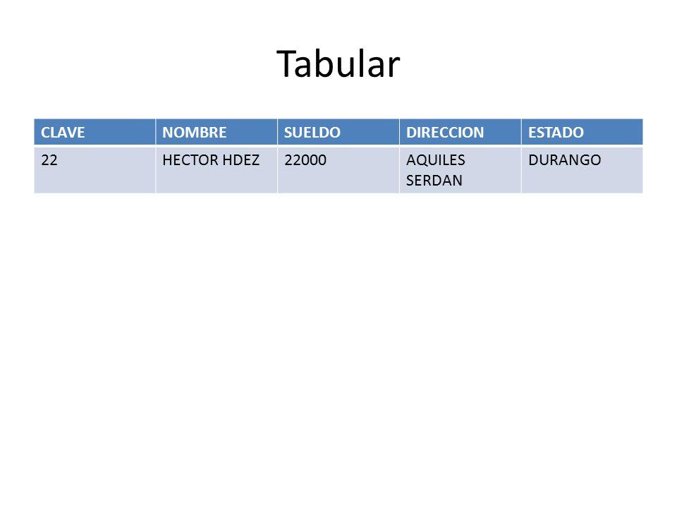 Tabular CLAVENOMBRESUELDODIRECCIONESTADO 22HECTOR HDEZ22000AQUILES SERDAN DURANGO