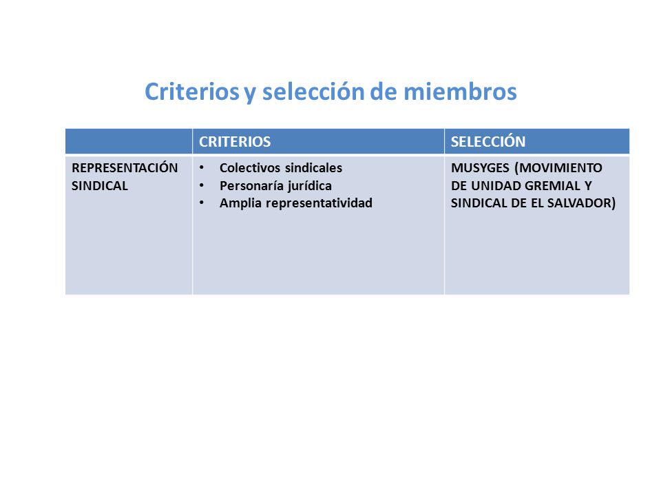 Composición 10 sector empresarial 10 sector sindical 10 sector social 10 sector agropecuario social 10 sector territorial 9 academia 2 Gobierno 3