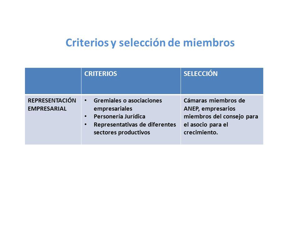 Criterios y selección de miembros CRITERIOSSELECCIÓN REPRESENTACIÓN SINDICAL Colectivos sindicales Personaría jurídica Amplia representatividad MUSYGES (MOVIMIENTO DE UNIDAD GREMIAL Y SINDICAL DE EL SALVADOR)