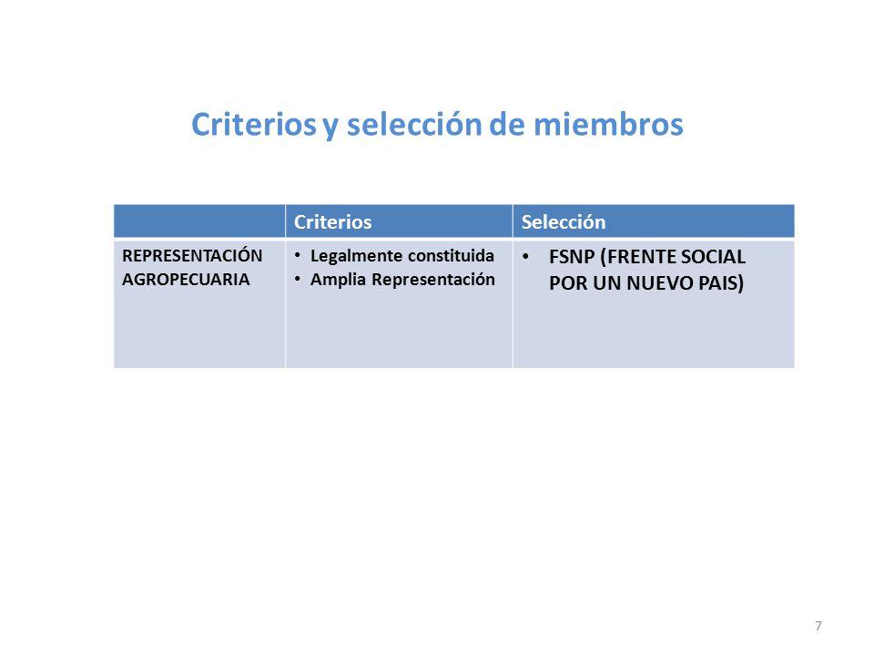 Criterios y selección de miembros CriteriosSelección REPRESENTACIÓN SOCIAL Legalmente constituida Amplia Representación CPC (CONCERATCIÓN POPULAR POR EL CAMBIO) 6