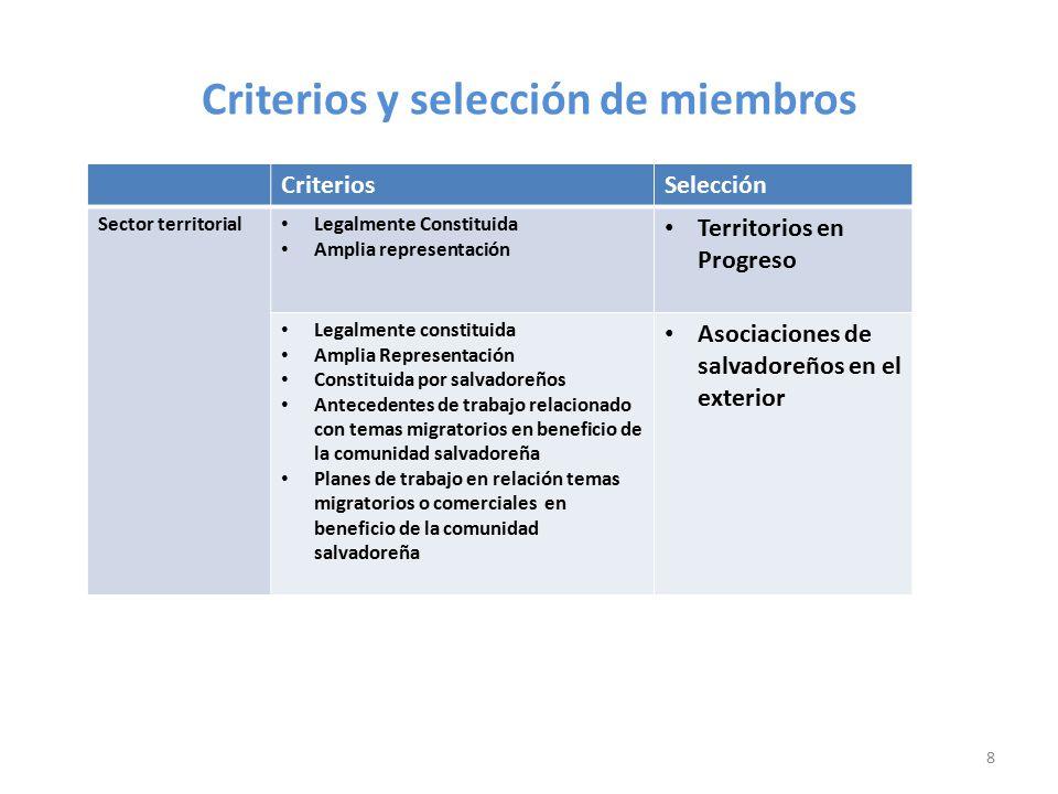 Criterios y selección de miembros CriteriosSelección REPRESENTACIÓN AGROPECUARIA Legalmente constituida Amplia Representación FSNP (FRENTE SOCIAL POR UN NUEVO PAIS) 7
