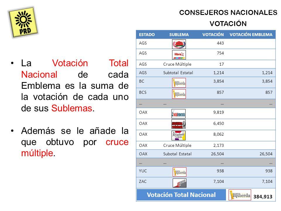 CONSEJEROS NACIONALES VOTACIÓN La Votación Total Nacional de cada Emblema es la suma de la votación de cada uno de sus Sublemas.
