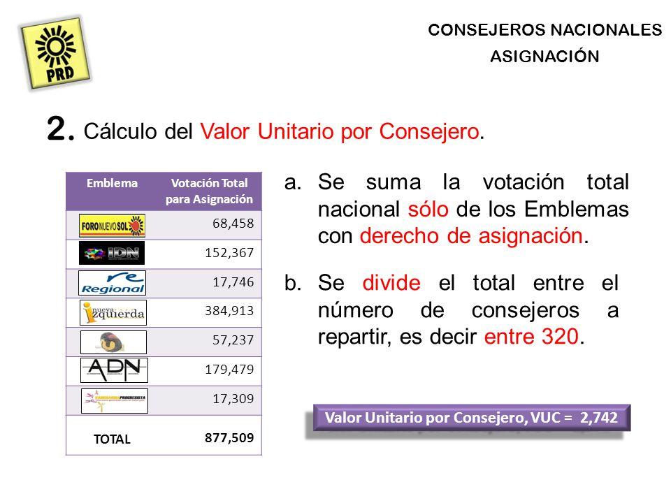 CONSEJEROS NACIONALES ASIGNACIÓN Cálculo del Valor Unitario por Consejero.