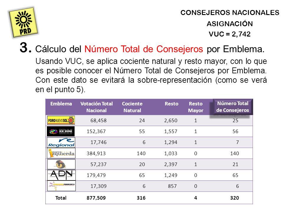 CONSEJEROS NACIONALES ASIGNACIÓN Cálculo del Número Total de Consejeros por Emblema.