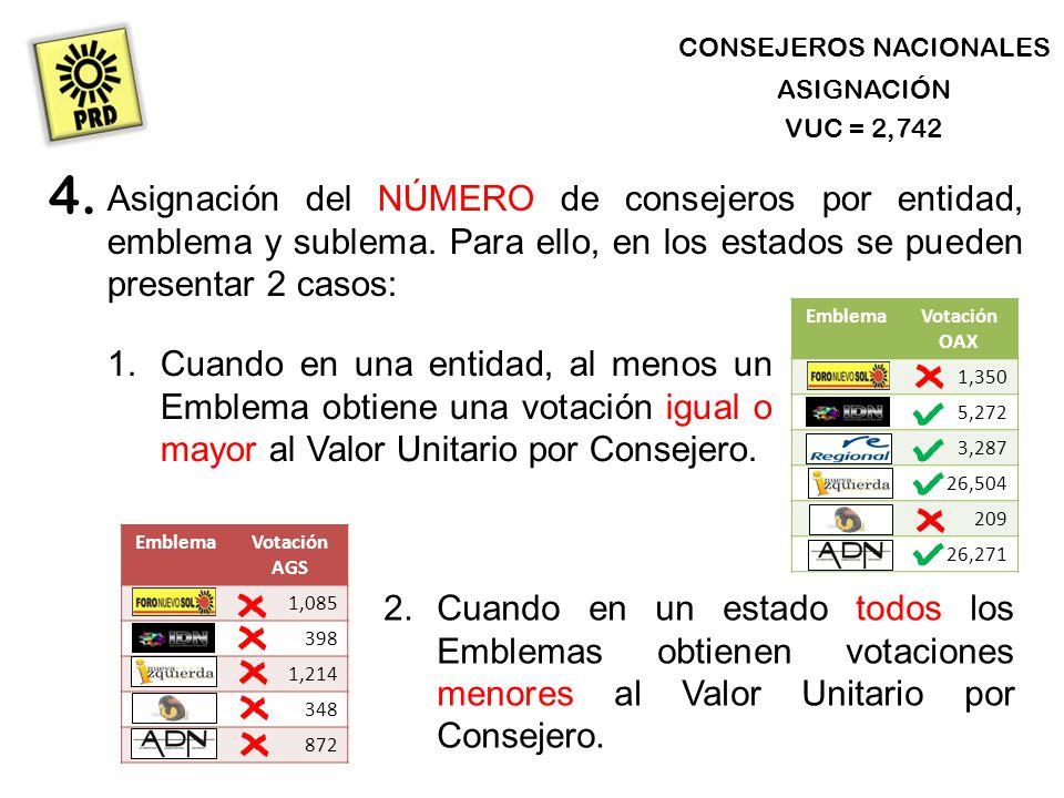 CONSEJEROS NACIONALES ASIGNACIÓN Asignación del NÚMERO de consejeros por entidad, emblema y sublema.