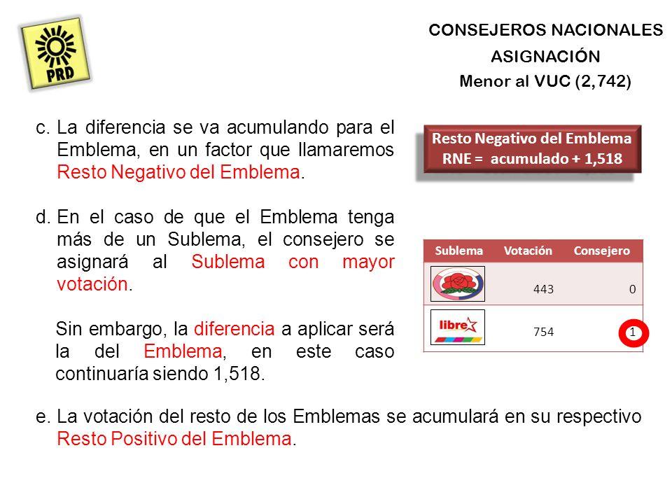 CONSEJEROS NACIONALES ASIGNACIÓN Menor al VUC (2,742) SublemaVotaciónConsejero 4430 7541 d.En el caso de que el Emblema tenga más de un Sublema, el consejero se asignará al Sublema con mayor votación.