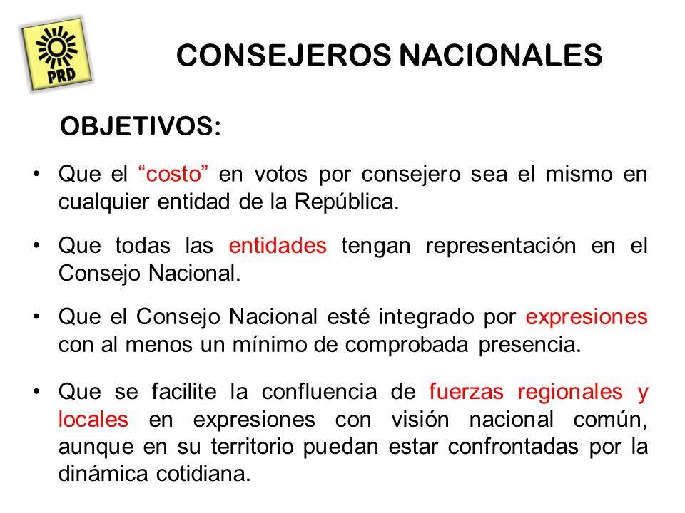 CONSEJEROS NACIONALES OBJETIVOS: Que el costo en votos por consejero sea el mismo en cualquier entidad de la República.