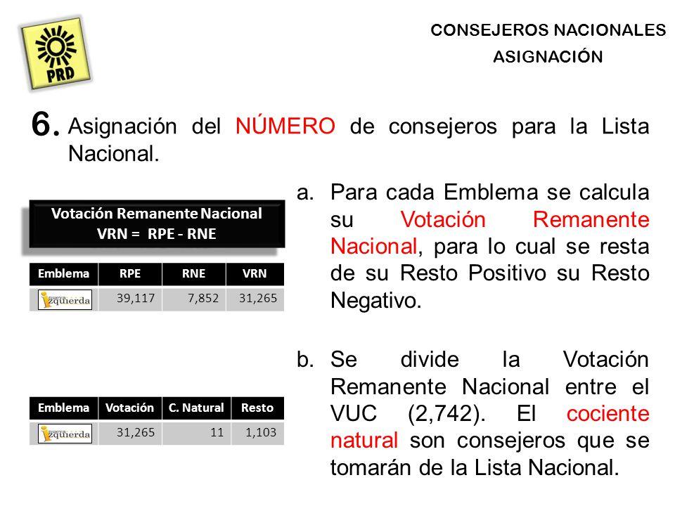 CONSEJEROS NACIONALES ASIGNACIÓN Asignación del NÚMERO de consejeros para la Lista Nacional.
