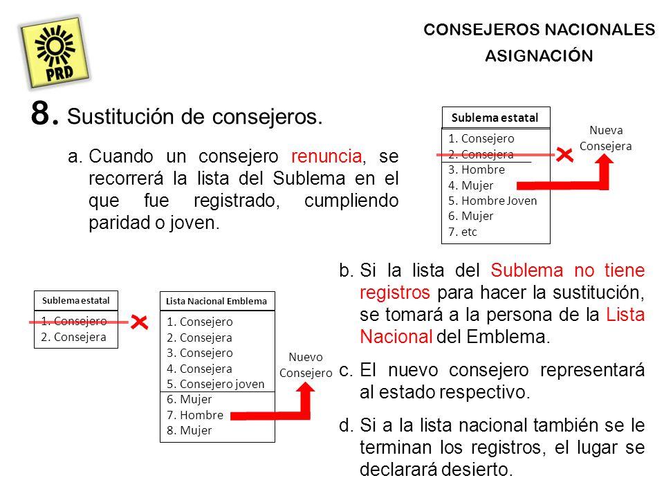 CONSEJEROS NACIONALES ASIGNACIÓN Sustitución de consejeros.