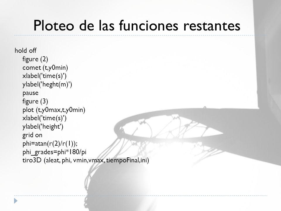 hold off figure (2) comet (t,y0min) xlabel( time(s) ) ylabel( heght(m) ) pause figure (3) plot (t,y0max,t,y0min) xlabel( time(s) ) ylabel( height ) grid on phi=atan(r(2)/r(1)); phi_grades=phi*180/pi tiro3D (aleat, phi, vmin,vmax, tiempoFinal,ini) Ploteo de las funciones restantes