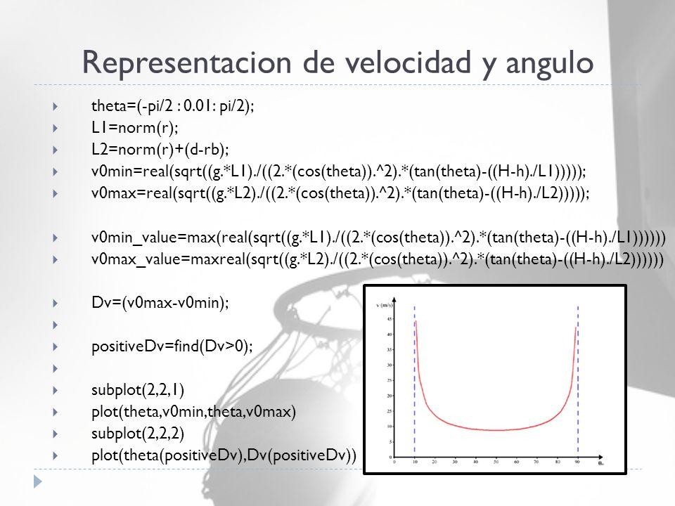  theta=(-pi/2 : 0.01: pi/2);  L1=norm(r);  L2=norm(r)+(d-rb);  v0min=real(sqrt((g.*L1)./((2.*(cos(theta)).^2).*(tan(theta)-((H-h)./L1)))));  v0max=real(sqrt((g.*L2)./((2.*(cos(theta)).^2).*(tan(theta)-((H-h)./L2)))));  v0min_value=max(real(sqrt((g.*L1)./((2.*(cos(theta)).^2).*(tan(theta)-((H-h)./L1))))))  v0max_value=maxreal(sqrt((g.*L2)./((2.*(cos(theta)).^2).*(tan(theta)-((H-h)./L2))))))  Dv=(v0max-v0min);   positiveDv=find(Dv>0);   subplot(2,2,1)  plot(theta,v0min,theta,v0max)  subplot(2,2,2)  plot(theta(positiveDv),Dv(positiveDv)) Representacion de velocidad y angulo