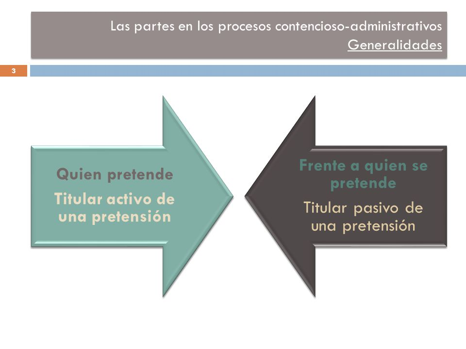 Las partes en los procesos contencioso-administrativos Generalidades 3 Quien pretende Titular activo de una pretensión Frente a quien se pretende Titular pasivo de una pretensión