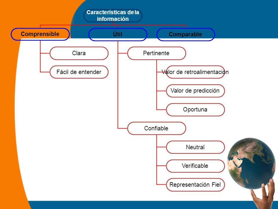Características de la información Comprensible ÚtilComparable Clara Fácil de entender Pertinente Confiable Valor de retroalimentación Valor de predicción Oportuna Neutral Verificable Representación Fiel