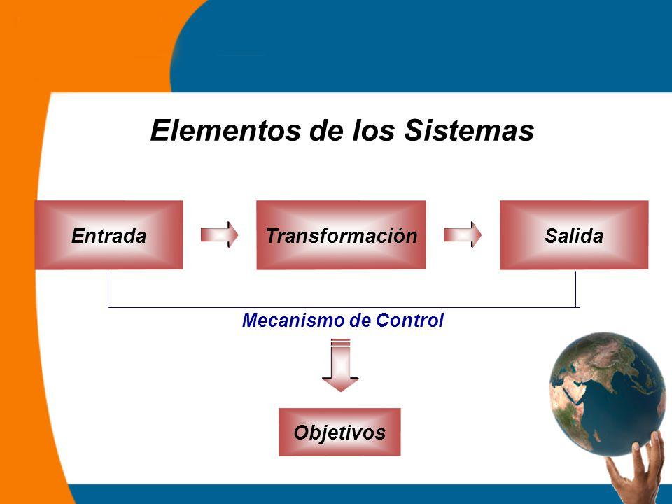 Elementos de los Sistemas EntradaTransformación Salida Mecanismo de Control Objetivos