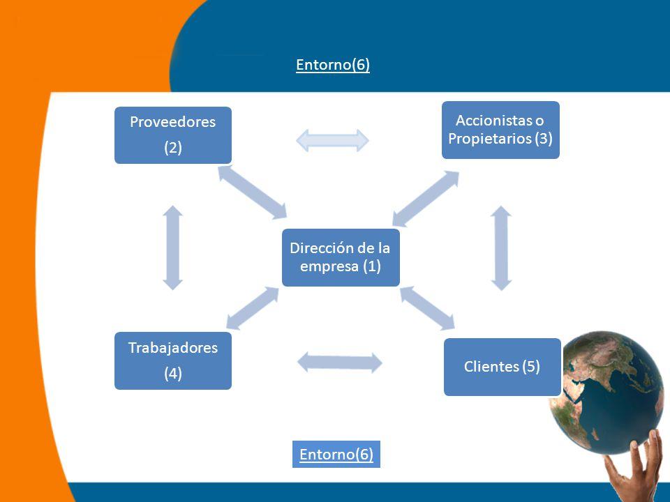 Dirección de la empresa (1) Proveedores (2) Trabajadores (4) Clientes (5) Accionistas o Propietarios (3) Entorno(6)