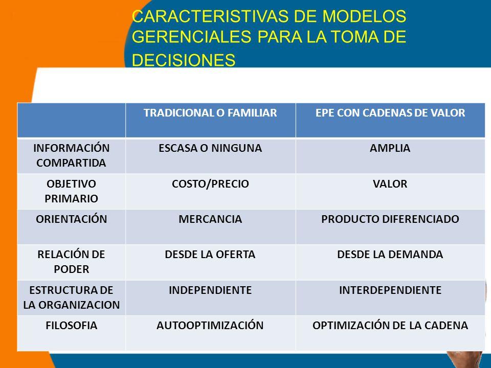CARACTERISTIVAS DE MODELOS GERENCIALES PARA LA TOMA DE DECISIONES 25 TRADICIONAL O FAMILIAREPE CON CADENAS DE VALOR INFORMACIÓN COMPARTIDA ESCASA O NINGUNAAMPLIA OBJETIVO PRIMARIO COSTO/PRECIOVALOR ORIENTACIÓNMERCANCIAPRODUCTO DIFERENCIADO RELACIÓN DE PODER DESDE LA OFERTADESDE LA DEMANDA ESTRUCTURA DE LA ORGANIZACION INDEPENDIENTEINTERDEPENDIENTE FILOSOFIAAUTOOPTIMIZACIÓNOPTIMIZACIÓN DE LA CADENA