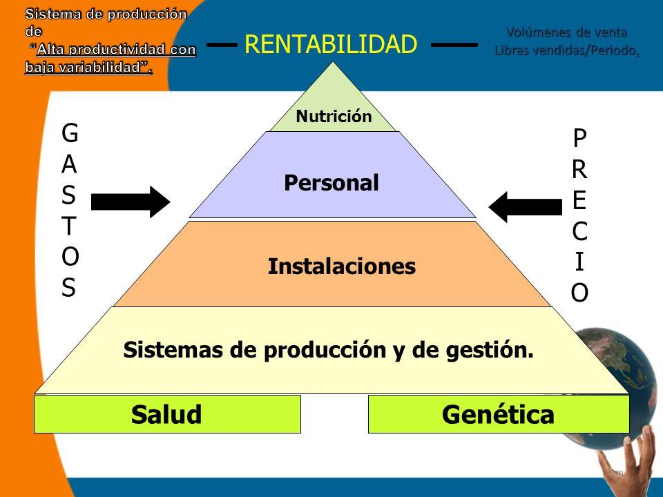 30 Salud Personal Genética Instalaciones Nutrición Sistemas de producción y de gestión.