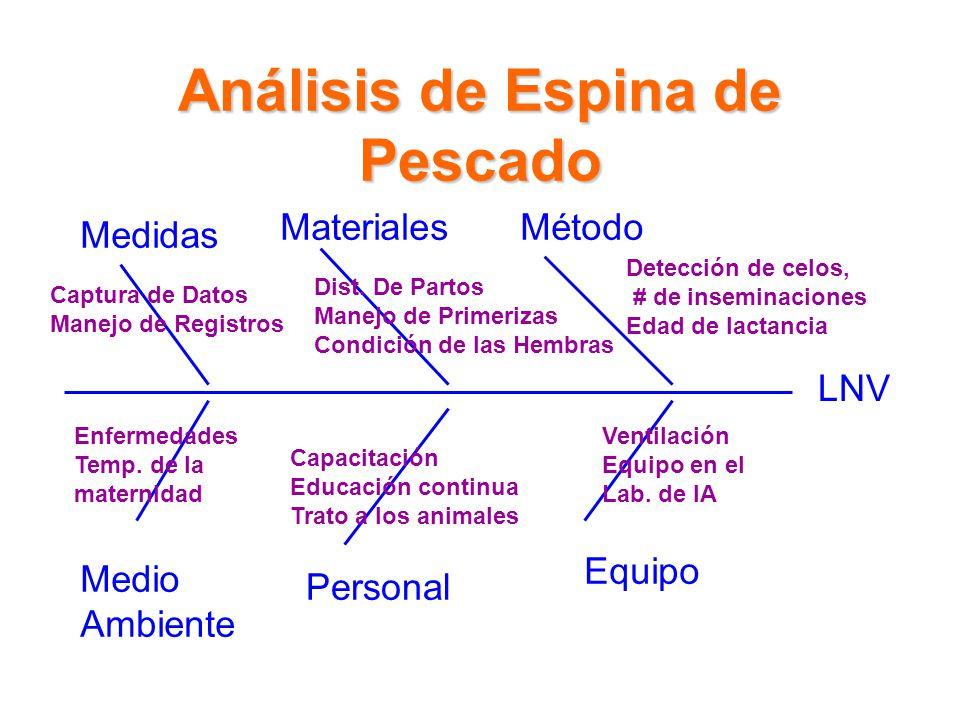 LNV MétodoMateriales Medidas Medio Ambiente Personal Equipo Análisis de Espina de Pescado Detección de celos, # de inseminaciones Edad de lactancia Dist.