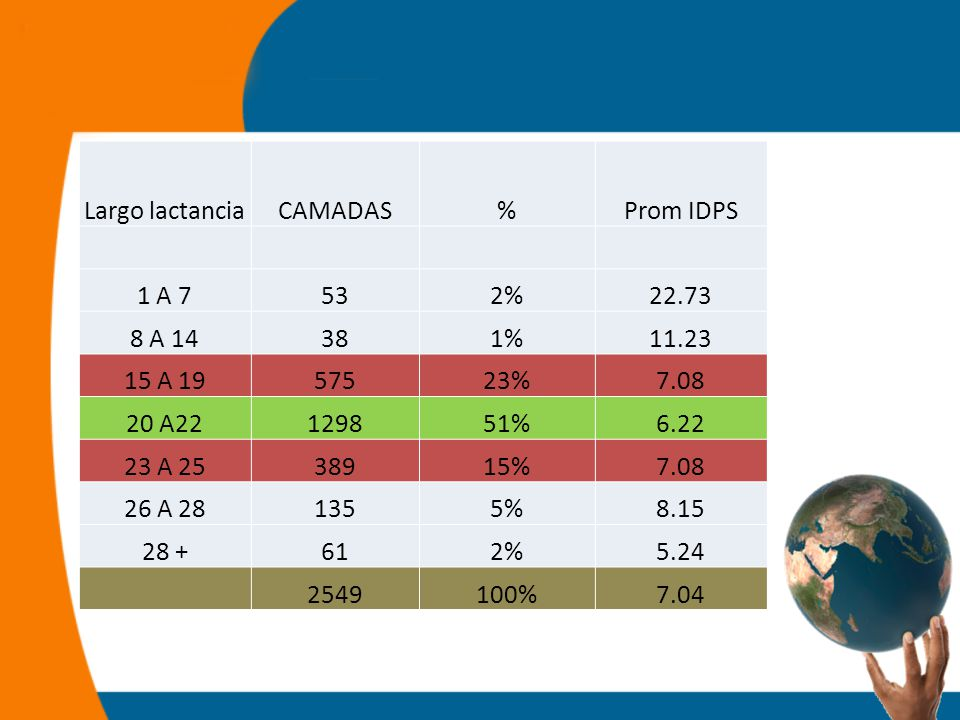 Largo lactanciaCAMADAS%Prom IDPS 1 A 7532%22.73 8 A 14381%11.23 15 A 1957523%7.08 20 A22129851%6.22 23 A 2538915%7.08 26 A 281355%8.15 28 +612%5.24 2549100%7.04