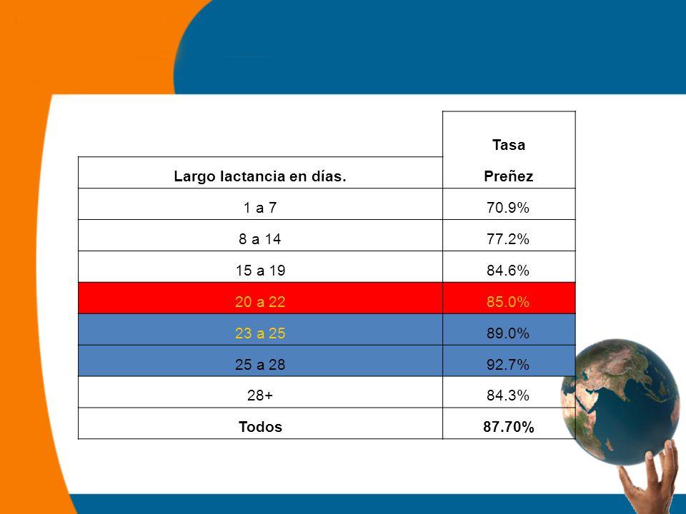 Tasa Largo lactancia en días.Preñez 1 a 770.9% 8 a 1477.2% 15 a 1984.6% 20 a 2285.0% 23 a 2589.0% 25 a 2892.7% 28+84.3% Todos87.70%