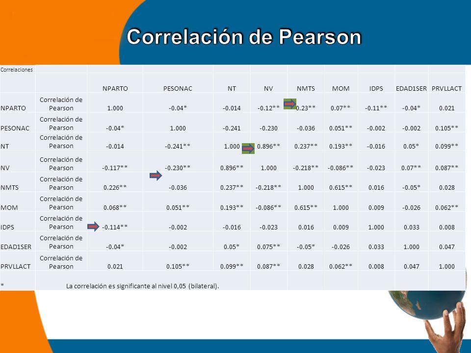 Correlaciones NPARTOPESONACNTNVNMTSMOMIDPSEDAD1SERPRVLLACT NPARTO Correlación de Pearson1.000-0.04*-0.014-0.12**0.23**0.07**-0.11**-0.04*0.021 PESONAC Correlación de Pearson-0.04*1.000-0.241-0.230-0.0360.051**-0.002 0.105** NT Correlación de Pearson-0.014-0.241**1.0000.896**0.237**0.193**-0.0160.05*0.099** NV Correlación de Pearson-0.117**-0.230**0.896**1.000-0.218**-0.086**-0.0230.07**0.087** NMTS Correlación de Pearson0.226**-0.0360.237**-0.218**1.0000.615**0.016-0.05*0.028 MOM Correlación de Pearson0.068**0.051**0.193**-0.086**0.615**1.0000.009-0.0260.062** IDPS Correlación de Pearson-0.114**-0.002-0.016-0.0230.0160.0091.0000.0330.008 EDAD1SER Correlación de Pearson-0.04*-0.0020.05*0.075**-0.05*-0.0260.0331.0000.047 PRVLLACT Correlación de Pearson0.0210.105**0.099**0.087**0.0280.062**0.0080.0471.000 *La correlación es significante al nivel 0,05 (bilateral).