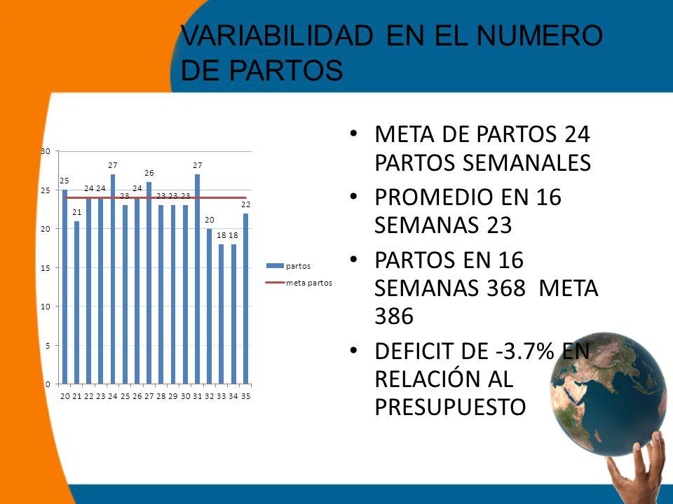 VARIABILIDAD EN EL NUMERO DE PARTOS META DE PARTOS 24 PARTOS SEMANALES PROMEDIO EN 16 SEMANAS 23 PARTOS EN 16 SEMANAS 368 META 386 DEFICIT DE -3.7% EN RELACIÓN AL PRESUPUESTO