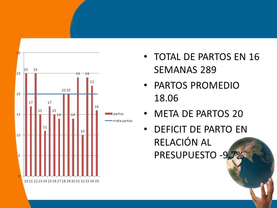 TOTAL DE PARTOS EN 16 SEMANAS 289 PARTOS PROMEDIO 18.06 META DE PARTOS 20 DEFICIT DE PARTO EN RELACIÓN AL PRESUPUESTO -9.7%