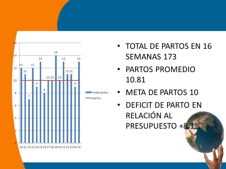 TOTAL DE PARTOS EN 16 SEMANAS 173 PARTOS PROMEDIO 10.81 META DE PARTOS 10 DEFICIT DE PARTO EN RELACIÓN AL PRESUPUESTO +8.1%