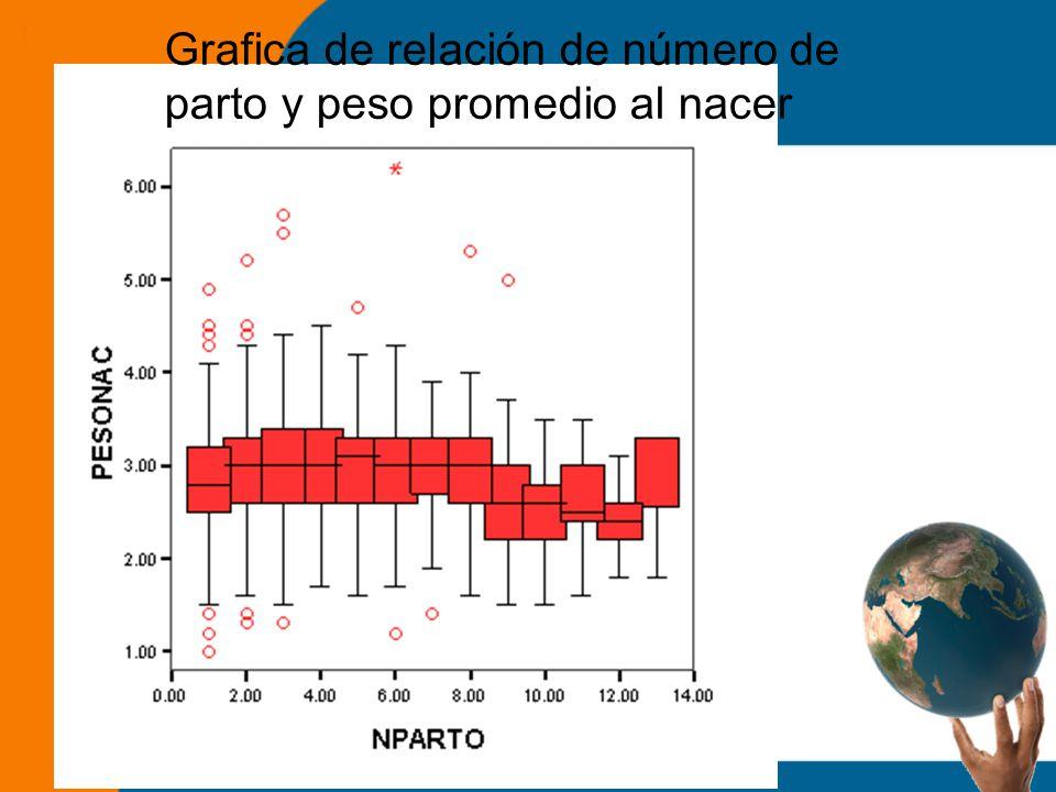 Grafica de relación de número de parto y peso promedio al nacer