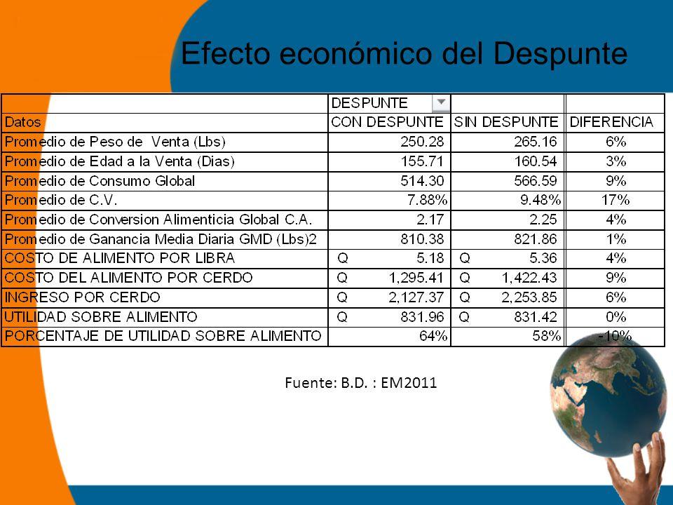 Efecto económico del Despunte Fuente: B.D. : EM2011