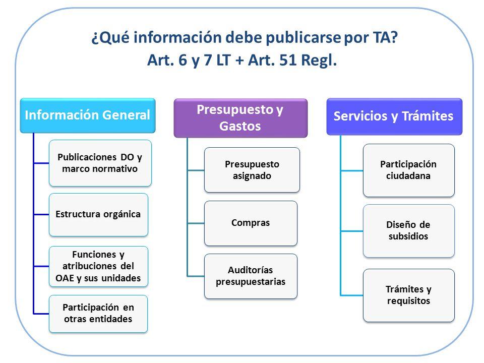 ¿Qué información debe publicarse por TA. Art. 6 y 7 LT + Art.