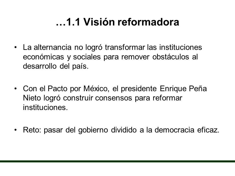 …1.1 Visión reformadora La alternancia no logró transformar las instituciones económicas y sociales para remover obstáculos al desarrollo del país.