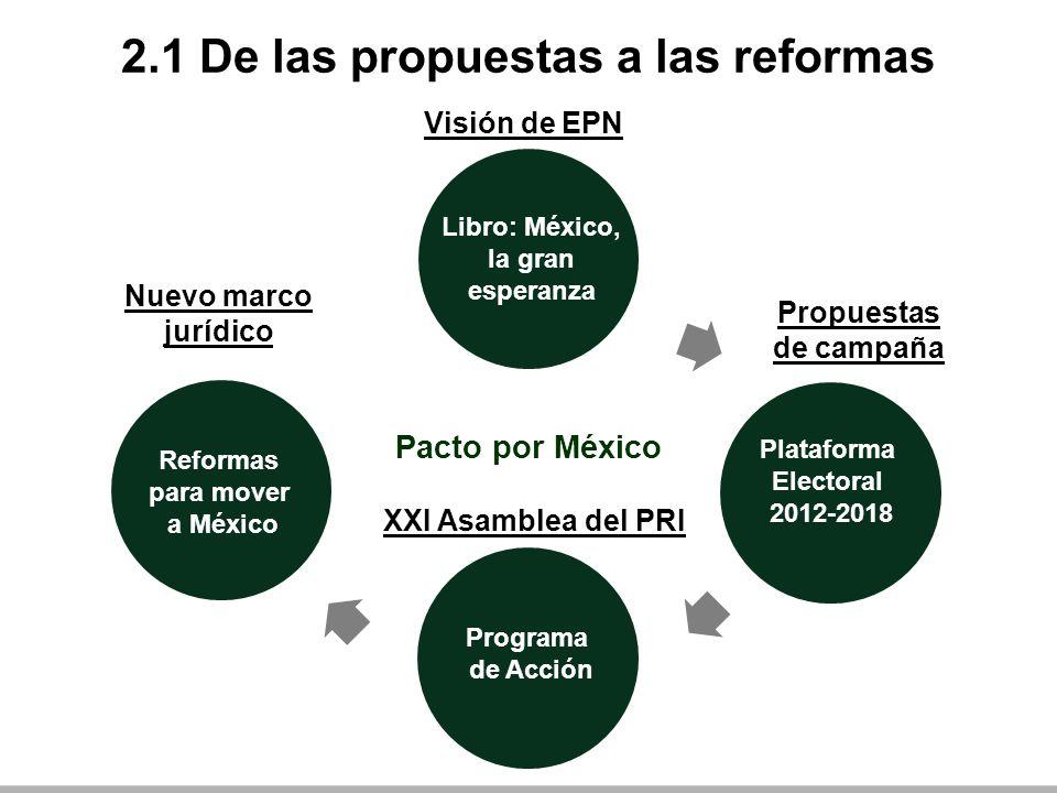 2.1 De las propuestas a las reformas Pacto por México Visión de EPN Nuevo marco jurídico XXI Asamblea del PRI Propuestas de campaña Reformas para mover a México Plataforma Electoral 2012-2018 Libro: México, la gran esperanza Programa de Acción