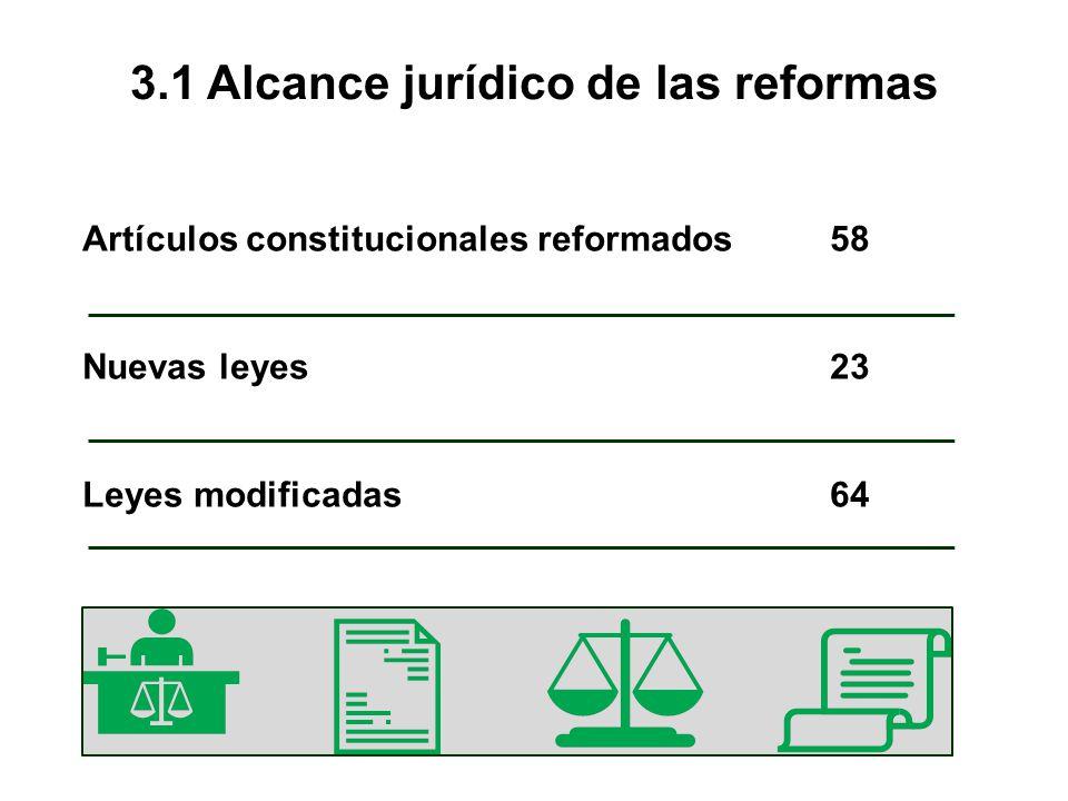 3.1 Alcance jurídico de las reformas Artículos constitucionales reformados58 Nuevas leyes 23 Leyes modificadas 64