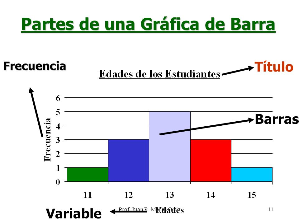 Prof. Juan R. Mejías Ortiz11 Partes de una Gráfica de Barra TítuloFrecuencia Variable Barras