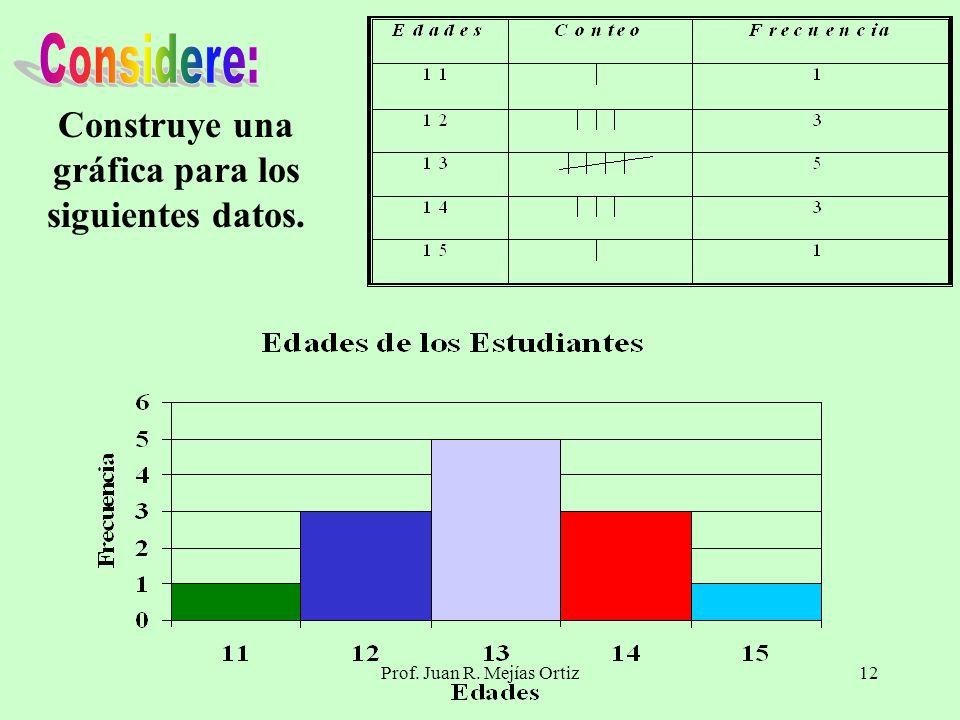 Prof. Juan R. Mejías Ortiz12 Construye una gráfica para los siguientes datos.