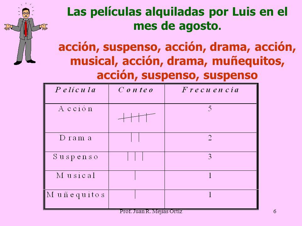 6 Las películas alquiladas por Luis en el mes de agosto.