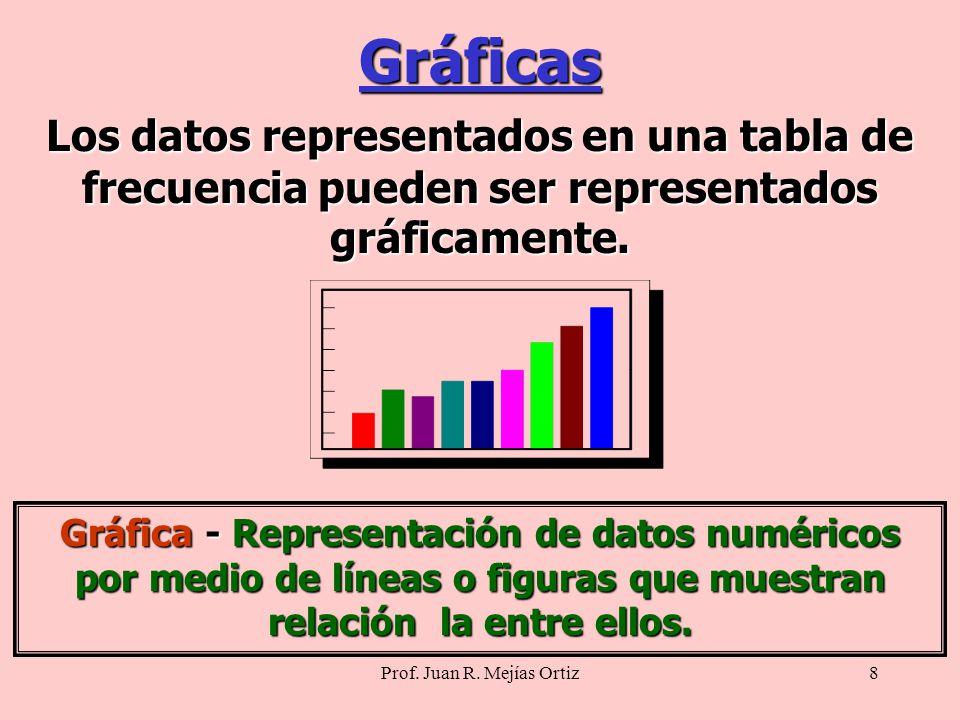 8 Gráficas Los datos representados en una tabla de frecuencia pueden ser representados gráficamente.