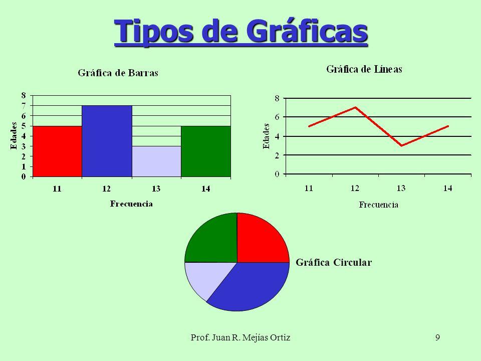 Prof. Juan R. Mejías Ortiz9 Tipos de Gráficas Gráfica Circular