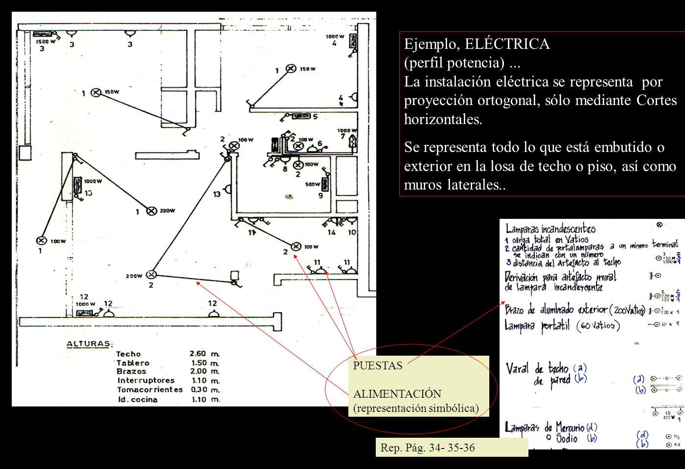 Ejemplo, ELÉCTRICA (perfil potencia)...