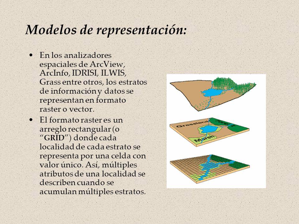 Modelos de representación: Los modelos de representación tratan de describir los objetos de un paisaje geográfico, tales como la infraestructura urbana, rasgos geográficos y ecosistemas.