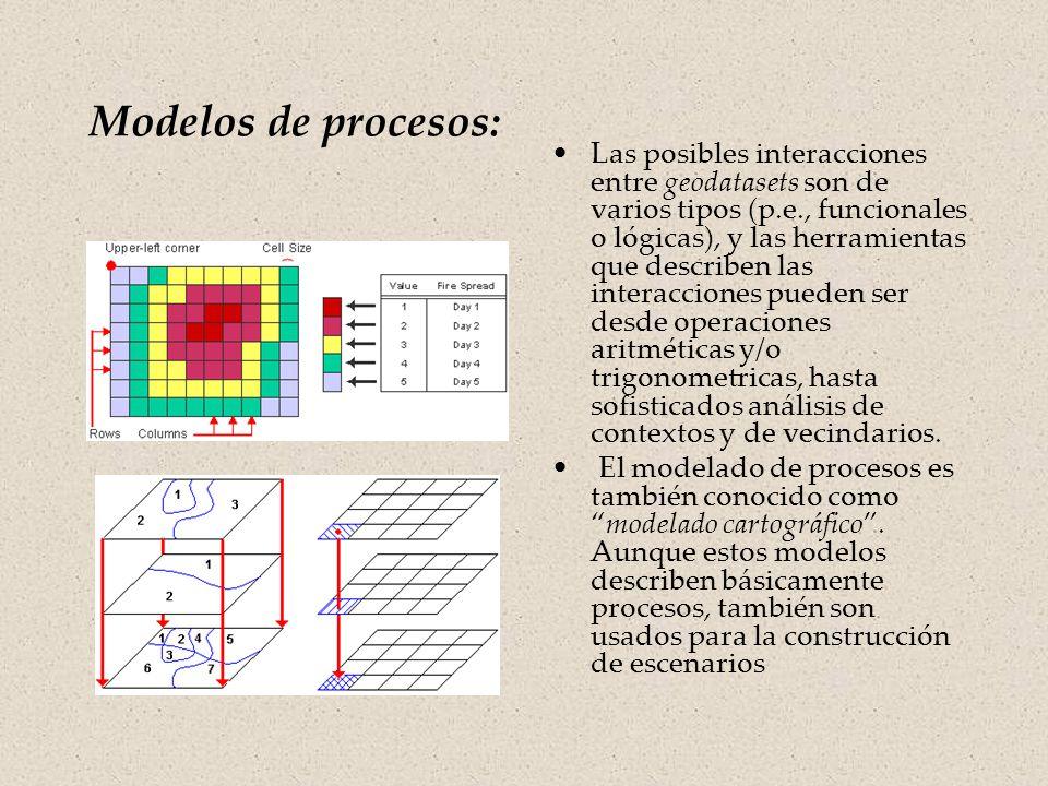 Modelos de procesos Los modelos de procesos describen la interacción de los objetos usados en el modelo de representación.