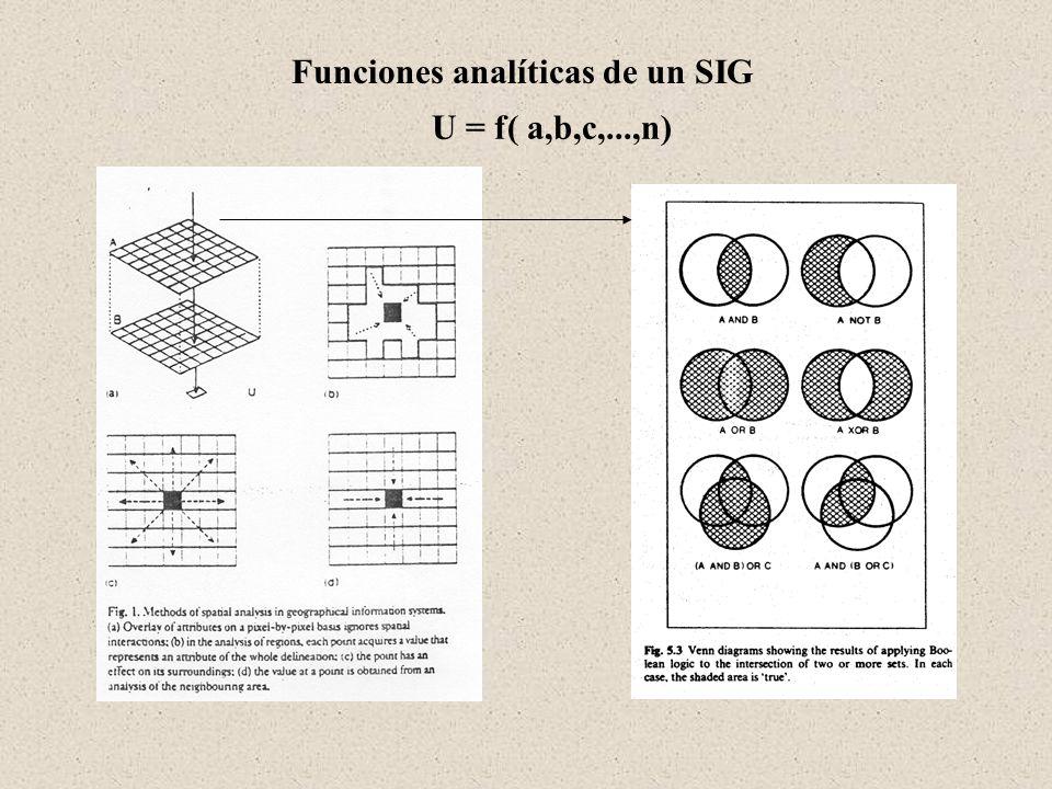 Modelos de procesos: Las posibles interacciones entre geodatasets son de varios tipos (p.e., funcionales o lógicas), y las herramientas que describen las interacciones pueden ser desde operaciones aritméticas y/o trigonometricas, hasta sofisticados análisis de contextos y de vecindarios.