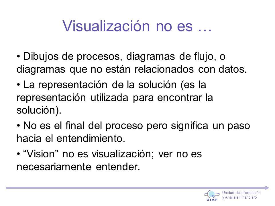 Visualización no es … Dibujos de procesos, diagramas de flujo, o diagramas que no están relacionados con datos.