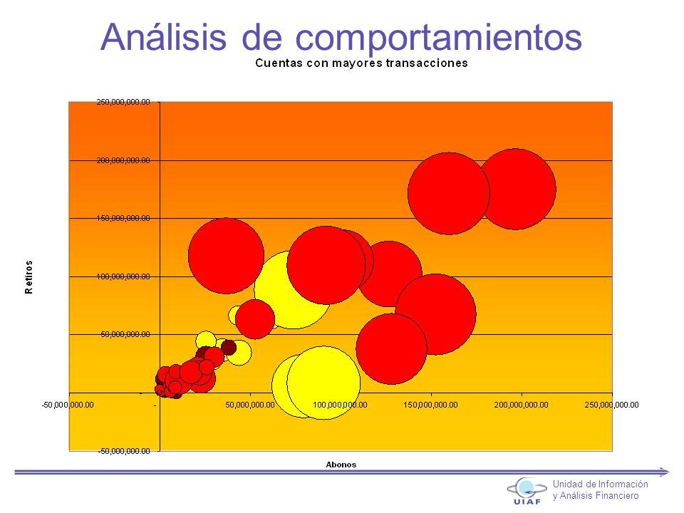 Unidad de Información y Análisis Financiero Análisis de comportamientos
