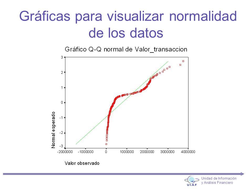 Gráficas para visualizar normalidad de los datos Unidad de Información y Análisis Financiero