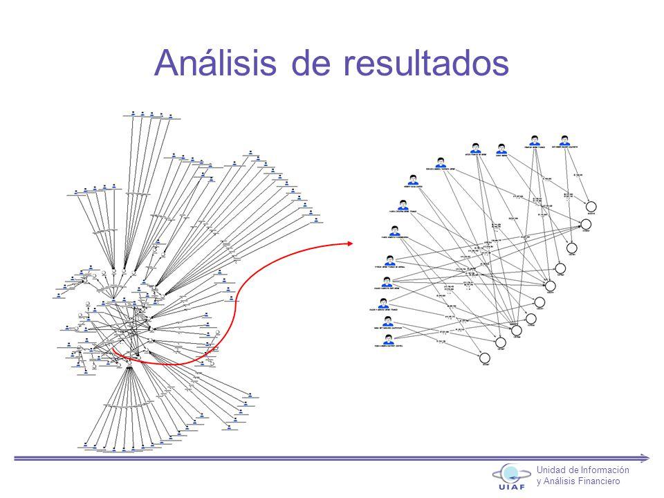 Análisis de resultados Unidad de Información y Análisis Financiero