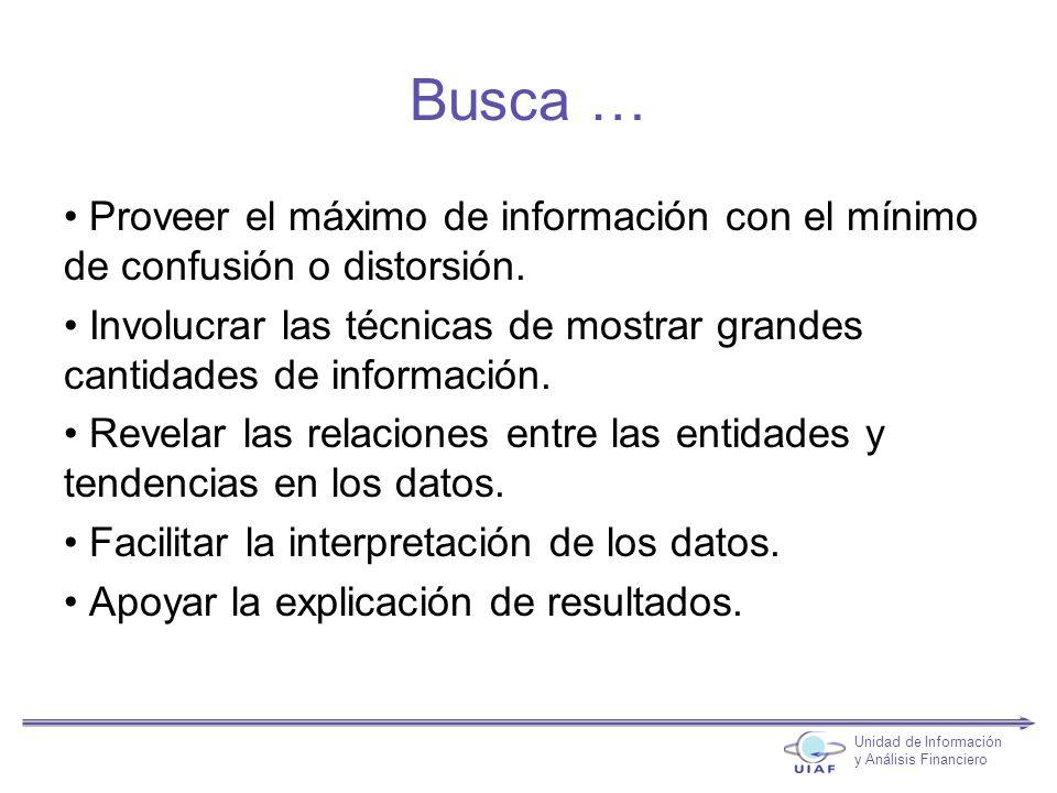Busca … Proveer el máximo de información con el mínimo de confusión o distorsión.