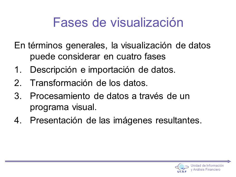 Fases de visualización En términos generales, la visualización de datos puede considerar en cuatro fases 1.Descripción e importación de datos.